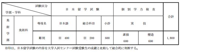 日本艺术大学